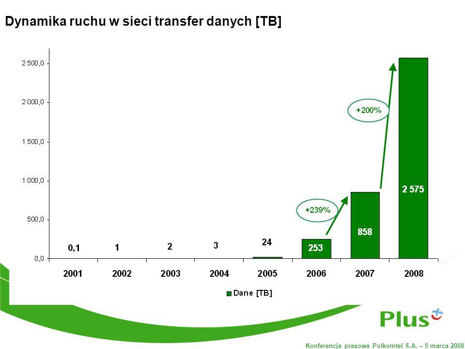 Konferencja prasowa Polkomtel S.A. – 5 marca 2008 Dynamika ruchu w sieci transfer danych [TB]