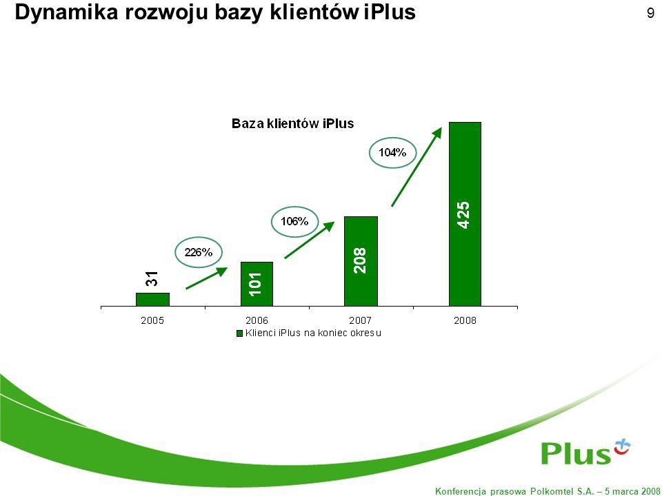 Konferencja prasowa Polkomtel S.A. – 5 marca 2008 9 Dynamika rozwoju bazy klientów iPlus