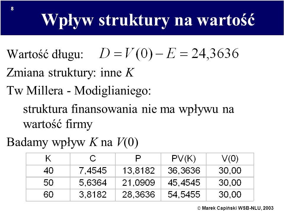 © Marek Capiński WSB-NLU, 2003 8 Wpływ struktury na wartość Wartość długu: Zmiana struktury: inne K Tw Millera - Modiglianiego: struktura finansowania nie ma wpływu na wartość firmy Badamy wpływ K na V(0)