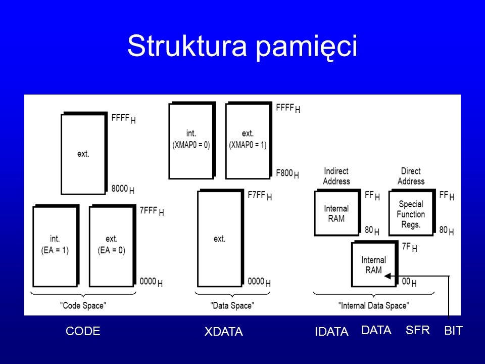Struktura pamięci CODE XDATAIDATA DATA SFR BIT