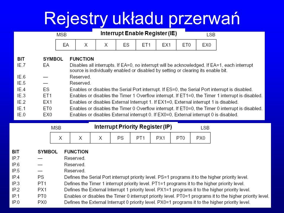 Rejestry układu przerwań Interrupt Enable Register (IE) Interrupt Priority Register (IP)