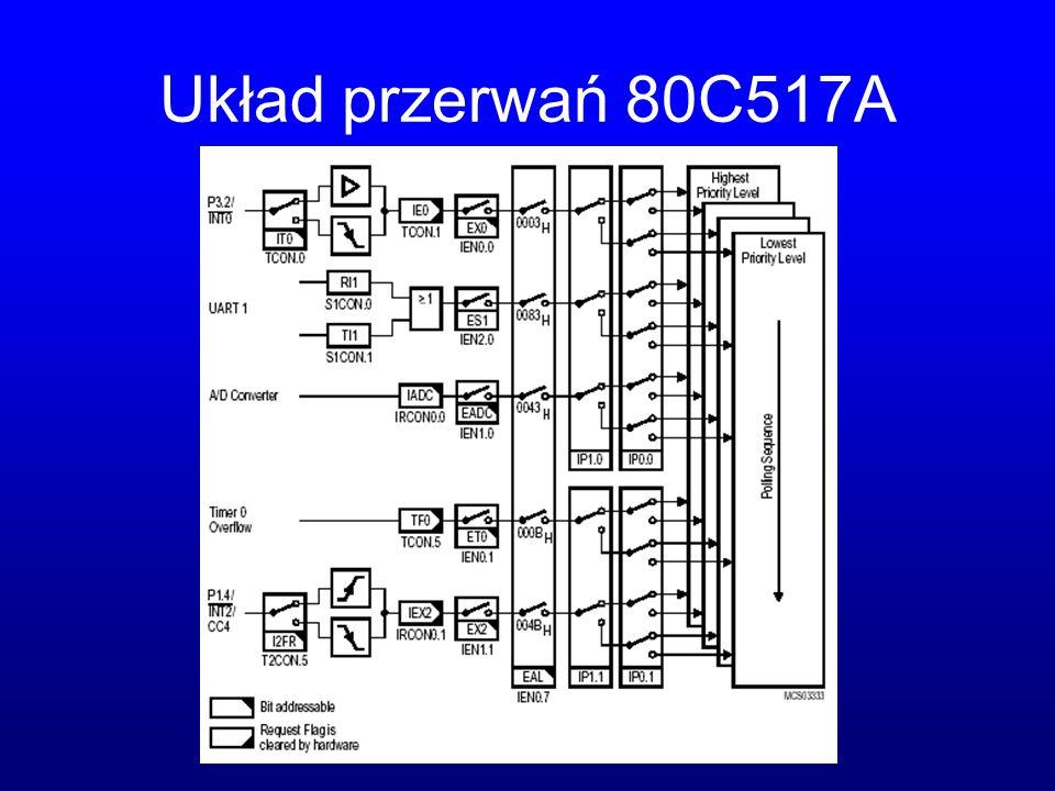 Układ przerwań 80C517A