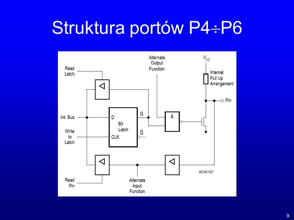 Struktura portów P4  P6 9