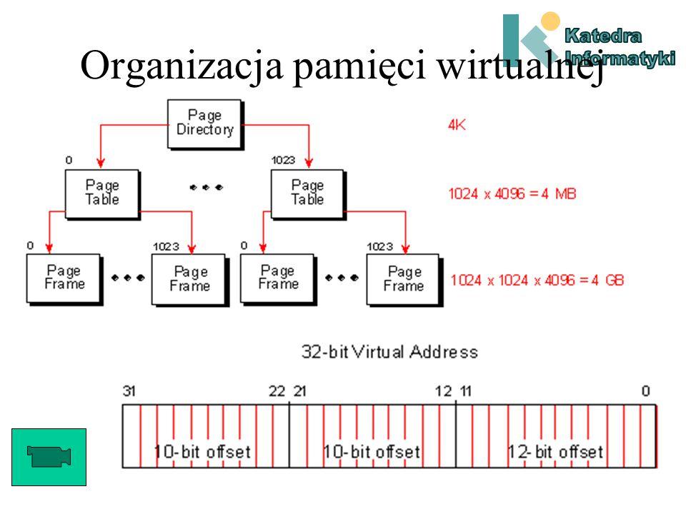 Jak działa system pamięci wirtualnej Jeśli aplikacja korzysta z bibliotek dynamicznych, DLL mapowane są w przestrzeń adresową procesu i w miarę potrzeb ładowane do pamięci fizycznej.