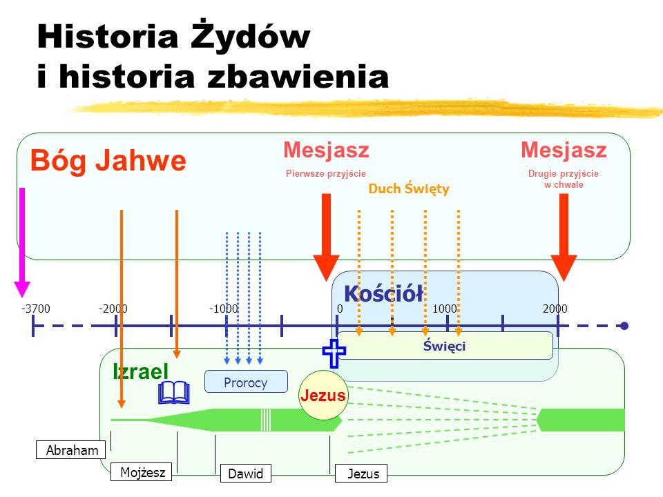 Kościół Historia Żydów i historia zbawienia -2000-1000010002000-3700 Izrael Abraham Mojżesz Jezus Dawid Bóg Jahwe Prorocy Jezus Mesjasz Pierwsze przyjście Święci Duch Święty Mesjasz Drugie przyjście w chwale  