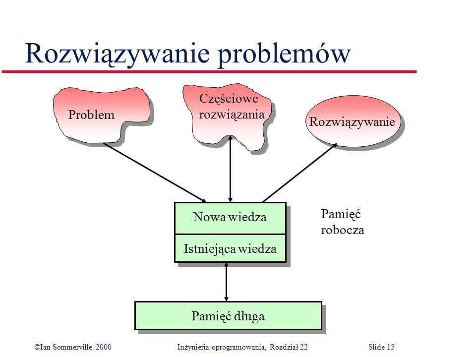 ©Ian Sommerville 2000 Inżynieria oprogramowania, Rozdział 22Slide 15 Rozwiązywanie problemów Pamięć długa Nowa wiedza Istniejąca wiedza Nowa wiedza Istniejąca wiedza Pamięć robocza Rozwiązywanie Problem Częściowe rozwiązania