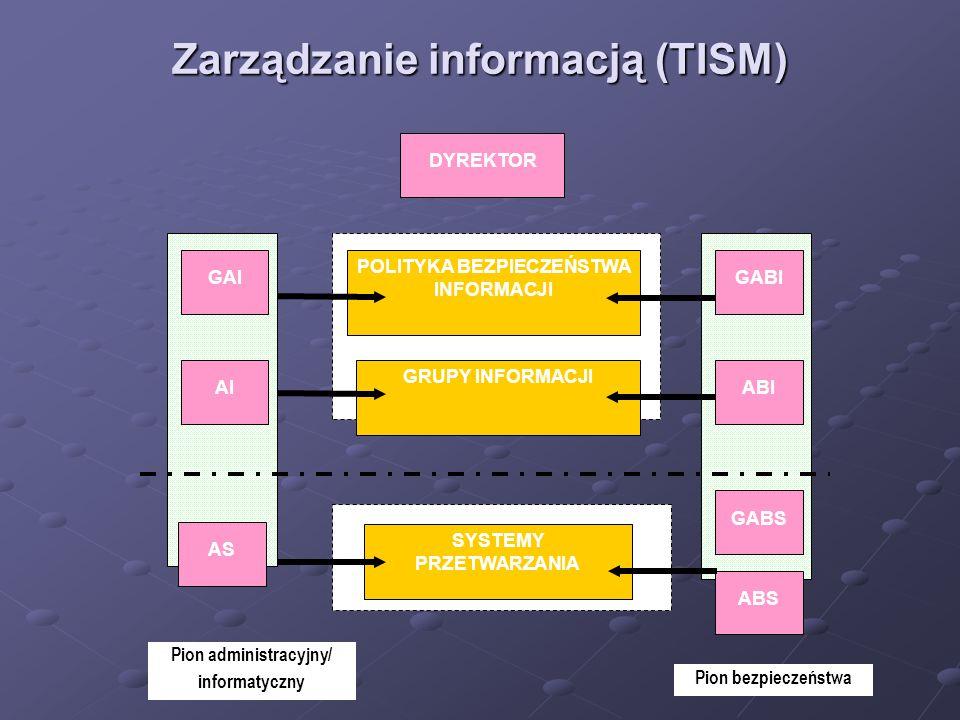 Zarządzanie informacją (TISM) Pion administracyjny/ informatyczny POLITYKA BEZPIECZEŃSTWA INFORMACJI GRUPY INFORMACJI SYSTEMY PRZETWARZANIA GAI AI AS