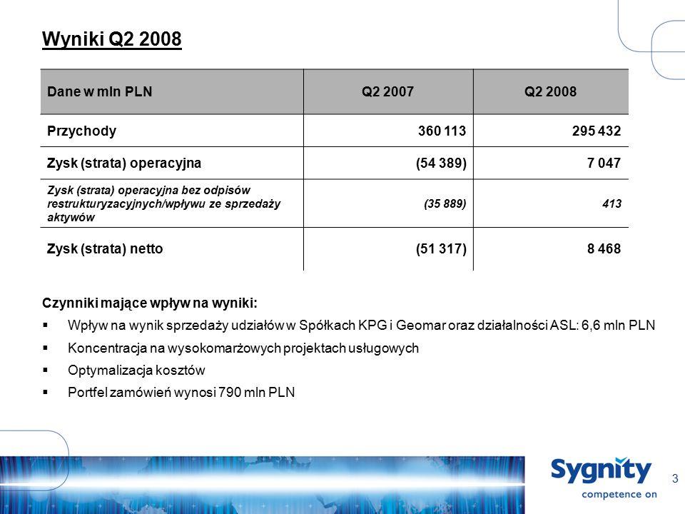 3 Wyniki Q2 2008 Dane w mln PLNQ2 2007Q2 2008 Przychody360 113295 432 Zysk (strata) operacyjna(54 389)7 047 Zysk (strata) operacyjna bez odpisów restrukturyzacyjnych/wpływu ze sprzedaży aktywów (35 889)413 Zysk (strata) netto(51 317)8 468 Czynniki mające wpływ na wyniki:  Wpływ na wynik sprzedaży udziałów w Spółkach KPG i Geomar oraz działalności ASL: 6,6 mln PLN  Koncentracja na wysokomarżowych projektach usługowych  Optymalizacja kosztów  Portfel zamówień wynosi 790 mln PLN