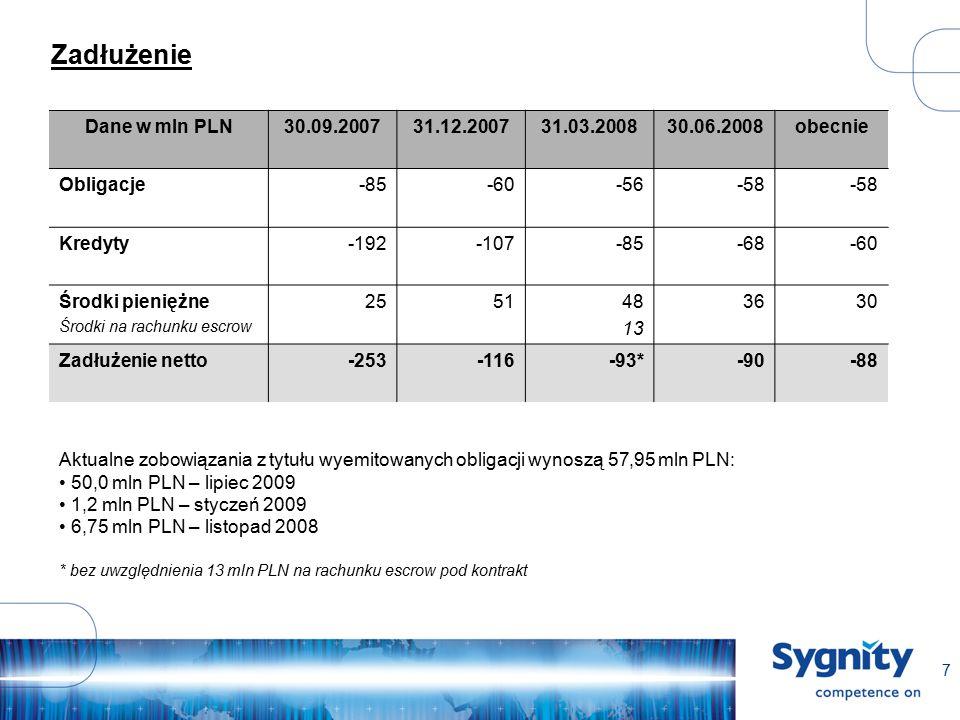 8 Przebudowa biznesu – zrealizowana sprzedaż aktywów Zrealizowana sprzedaż:  SJB Zdrowie (usługi dla świadczeniodawców) – 28 mln PLN (Q4 2007)  Udziałów mniejszościowych w Spółce EFH – 4 mln PLN (Q1 2008)  Działalności internetowej Elpoinformatyka – 0,15 mln PLN (Q1 2008)  Udziałów w spółkach KPG i Geomar (działalność GIS) – 17 mln PLN (Q2 2008)  Działalności Automatyczne Systemy Logistyczne – 2,1 mln PLN (Q2 2008)  Działalności związanej z realizacją kontraktu z NFZ – 20,88 mln PLN (Q3 2008)  Udziałów w Spółce Global Services w ramach transakcji kontraktu z NFZ – 0,12 mln PLN (Q3 2008) Efekty:  Łączna wartość zrealizowanych transakcji wynosi 72,25 mln PLN  Wartość transakcji zrealizowanych w roku 2008 wynosi 44,25 mln PLN  Wpływ na wynik Spółki w Q2 wynosi 6,6 mln PLN  Zmniejszenie przychodów (wynikające ze zrealizowanej sprzedaży aktywów) w 2008 roku w wysokości ok.