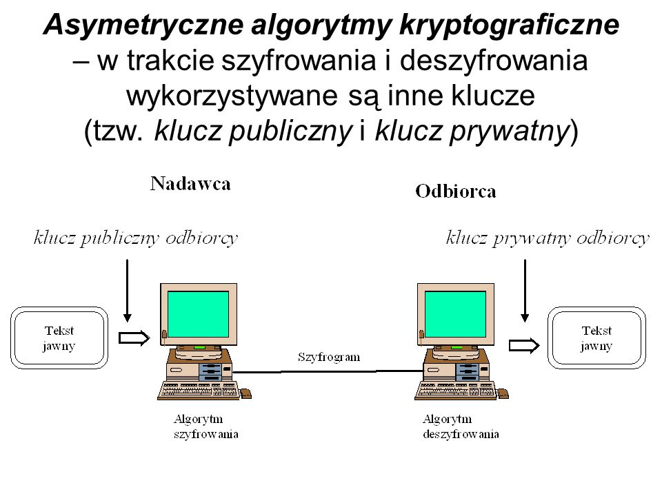 Schemat szyfrowania algorytmem DES