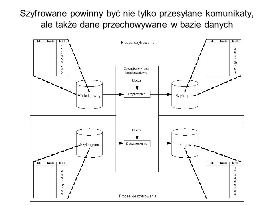 Proces deszyfrowania w systemie hybrydowym