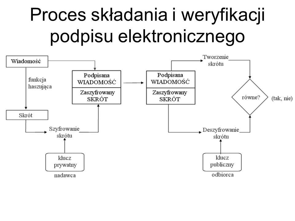 Z zagadnieniem szyfrowania danych w celu zapewnienia ich poufności wiąże się zagadnienie elektronicznego podpisywania dokumentów, mające na celu zapew