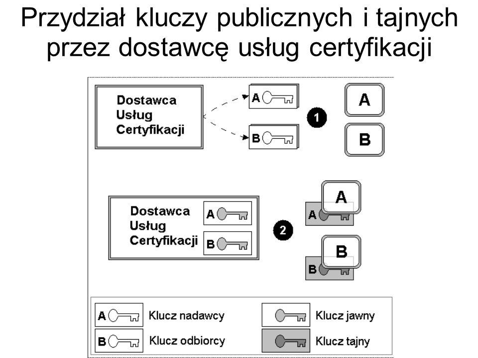 Jeśli chcemy używać kryptografii do generowania podpisu elektronicznego, to musimy dodatkowo zapewnić, że posiadacz klucza prywatnego jest naprawdę tym, za kogo się podaje.