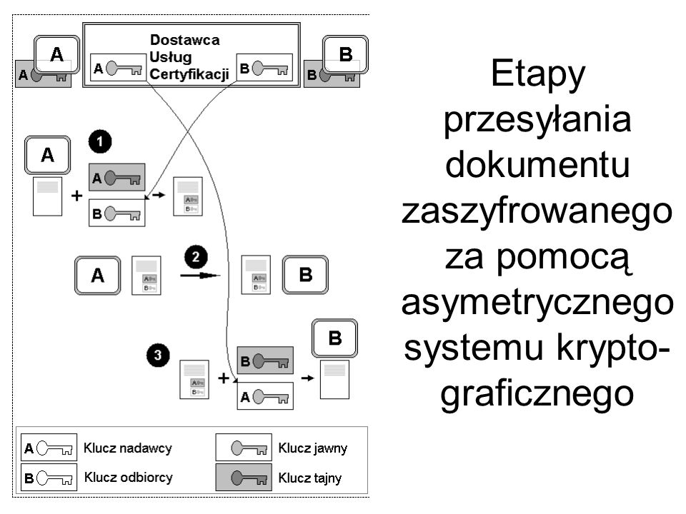 Schemat przetwarzania dokumentu podpisanego elektronicznie