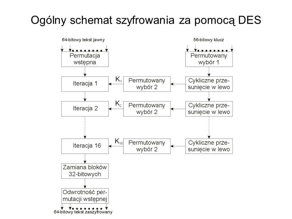 Etapy przesyłania dokumentu zaszyfrowanego za pomocą asymetrycznego systemu krypto- graficznego