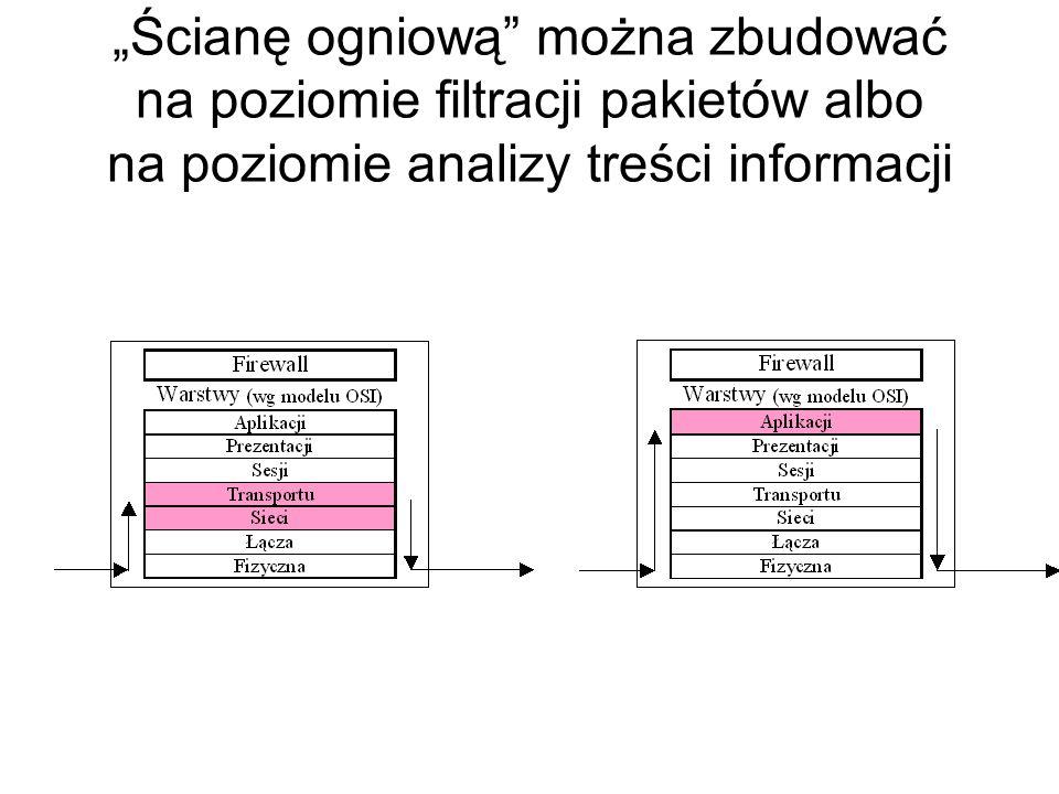 Systemy wykrywania włamań (IDS – Intrusion Detection System)