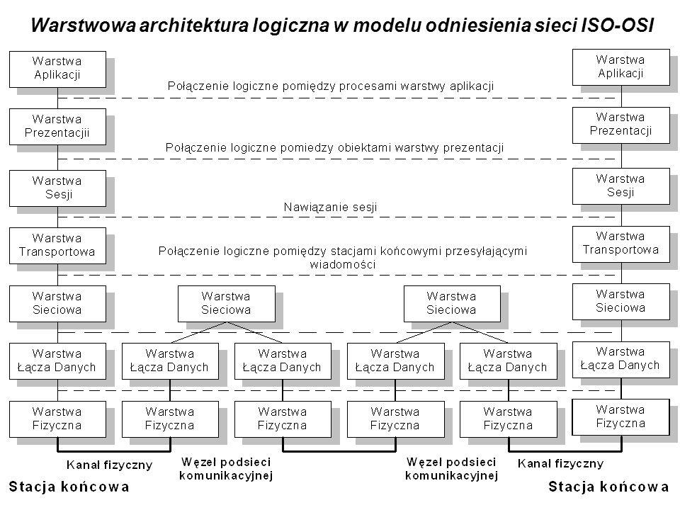 Dygresja: Siedmiowarstwowy model sieci ISO/OSIS
