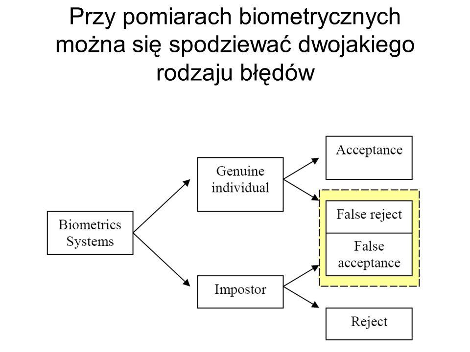 Przychody z tytułu eksploatacji różnych biometrycznych metod identyfikacji