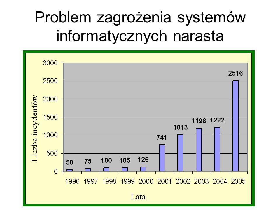 Większość poważnych incydentów związanych z zagrożeniem systemów informatycznych było spowodowane nieostrożnością personelu, który miał legalny dostęp