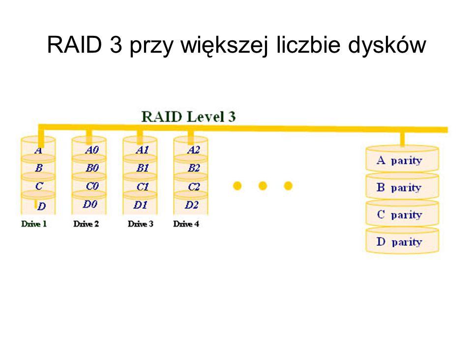 Właściwości RAID 3 RAID 3 zapewnia wzrost wydajności i wzrost bezpieczeństwa, pozwala na odtworzenie danych po awarii jednego z dysków, zapewnia lepsze wykorzystanie powierzchni dysku niż RAID 10 (tylko jeden dysk przechowuje dodatkowe informacje /bity parzystości/), wymaga zastosowania przynajmniej trzech dysków, jakakolwiek modyfikacja danych wymaga uaktualnienia zapisów na dysku parzystości; może to powodować spadek wydajności systemu w sytuacji (konieczne jest oczekiwanie na dokonanie zmian na dysku zawierającym bity parzystości).