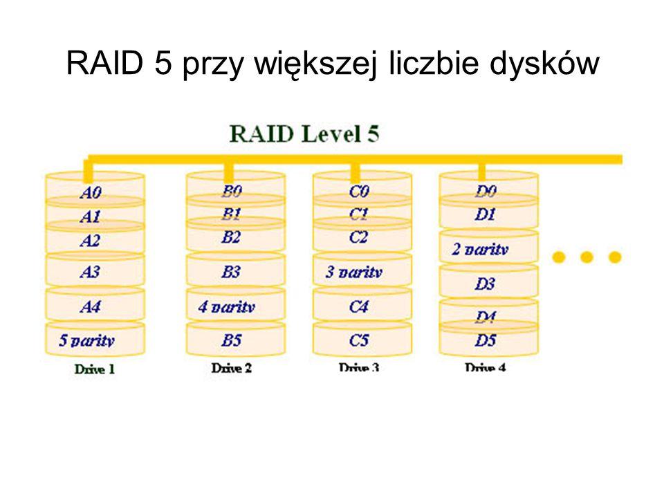 RAID 5 bity parzystości rozproszone na wszystkich dyskach Technologia zbliżona do RAID 3 - ale nie powoduje spadku wydajności spowodowanego oczekiwani
