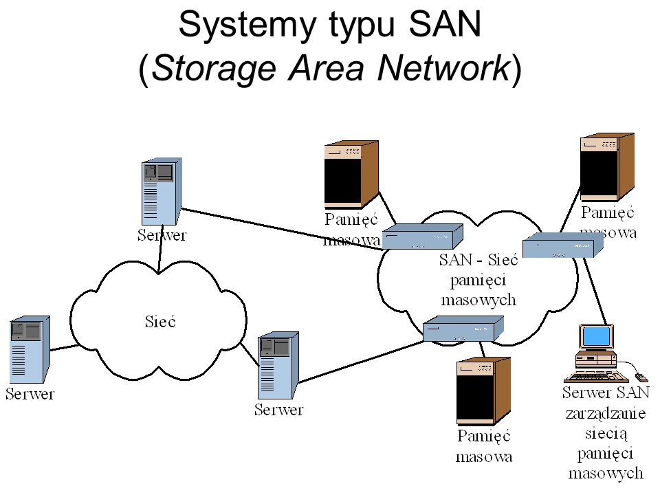 Systemy typu NAS (Network Attached Storage)