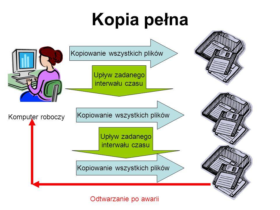 Kopia pełna – kopiowaniu podlegają wszystkie pliki, niezależnie od daty ich ostatniej modyfikacji. Wada: wykonywania kopii jest czasochłonne. Zaleta: