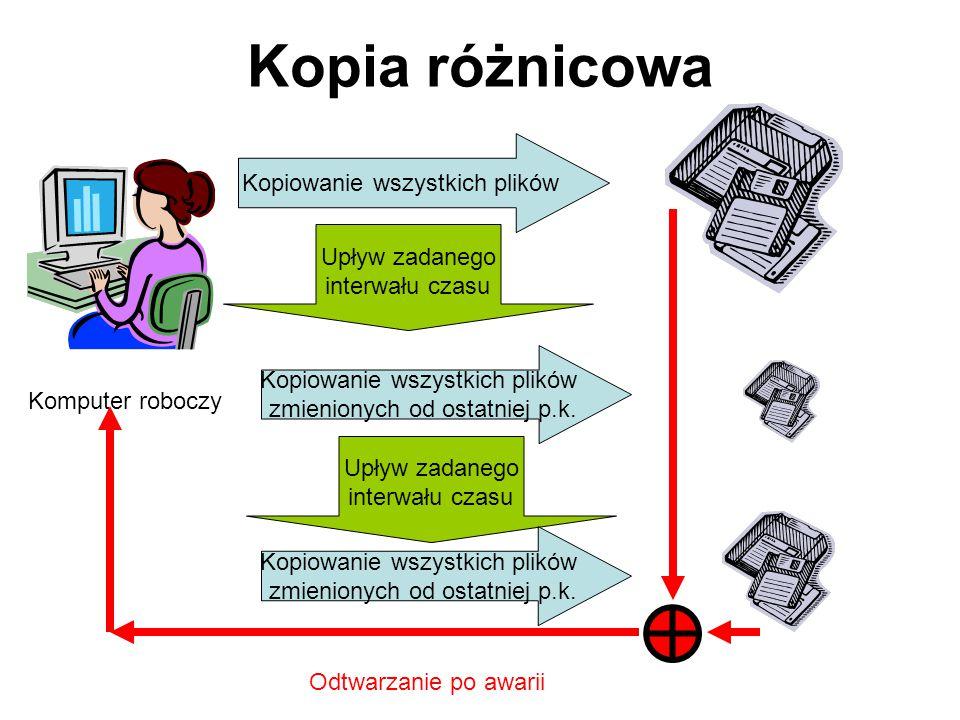 Kopia różnicowa – kopiowane są pliki, które zostały zmodyfikowane od czas utworzenia ostatniej pełnej kopii. Wada: odtworzenie danych wymaga odtworzen