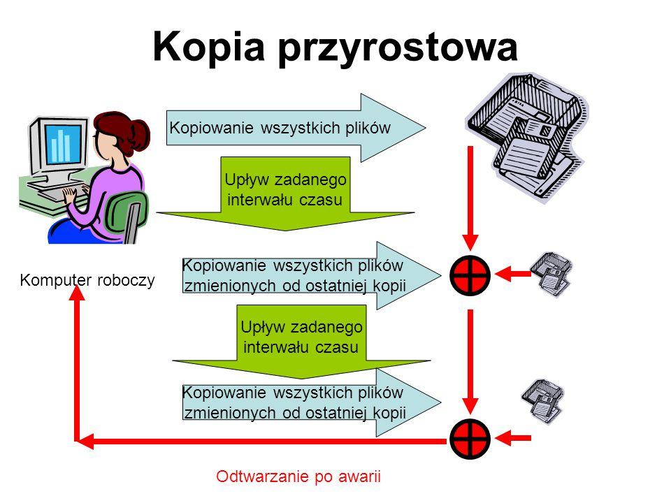 Kopia przyrostowa – kopiowane są jedynie pliki, które zostały zmodyfikowane od czasu tworzenia ostatniej pełnej lub przyrostowej kopii. Wada: przed zr