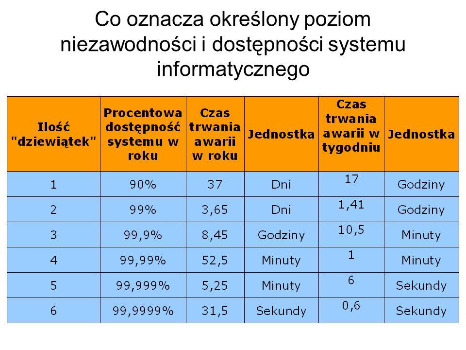 Sposoby zapewnienia dostępności pracy systemu informatycznego oraz ich koszty