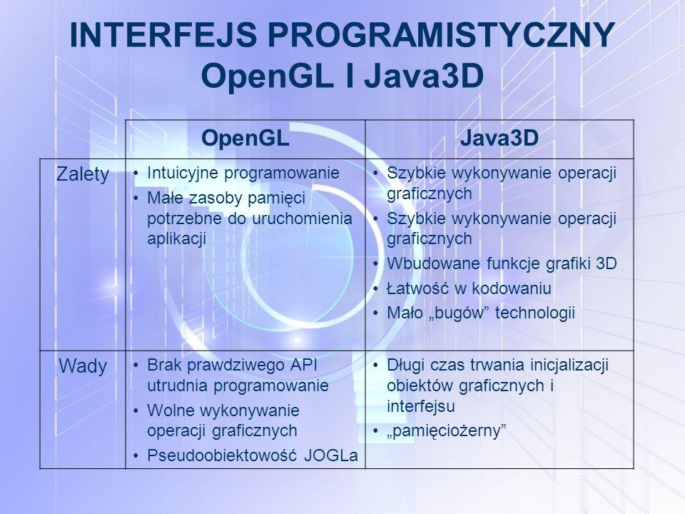 """INTERFEJS PROGRAMISTYCZNY OpenGL I Java3D OpenGLJava3D Zalety Intuicyjne programowanie Małe zasoby pamięci potrzebne do uruchomienia aplikacji Szybkie wykonywanie operacji graficznych Wbudowane funkcje grafiki 3D Łatwość w kodowaniu Mało """"bugów technologii Wady Brak prawdziwego API utrudnia programowanie Wolne wykonywanie operacji graficznych Pseudoobiektowość JOGLa Długi czas trwania inicjalizacji obiektów graficznych i interfejsu """"pamięciożerny"""