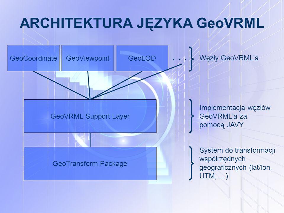 ARCHITEKTURA JĘZYKA GeoVRML GeoCoordinateGeoViewpointGeoLOD... GeoTransform Package GeoVRML Support Layer Węzły GeoVRML'a Implementacja węzłów GeoVRML