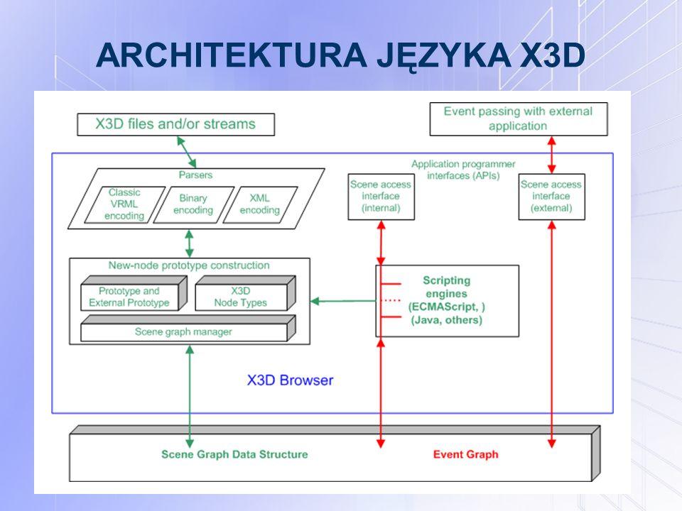 ARCHITEKTURA JĘZYKA X3D