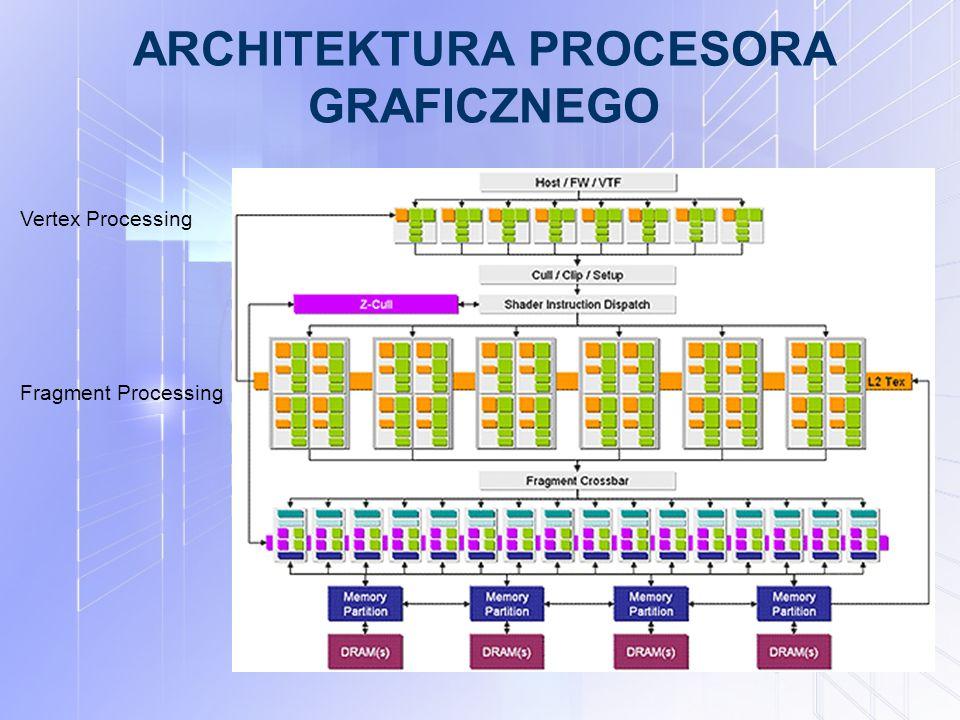 ARCHITEKTURA PROCESORA GRAFICZNEGO Vertex Processing Fragment Processing