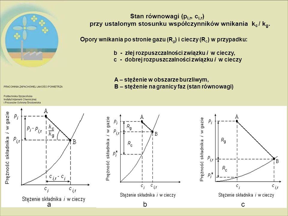 Stan równowagi (p i,r, c i,r ) przy ustalonym stosunku współczynników wnikania k c / k g. O pory wnikania po stronie gazu (R g ) i cieczy (R c ) w prz