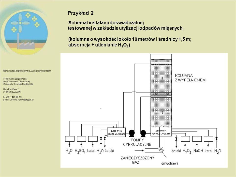 Schemat instalacji doświadczalnej testowanej w zakładzie utylizacji odpadów mięsnych. (kolumna o wysokości około 10 metrów i średnicy 1,5 m; absorpcja