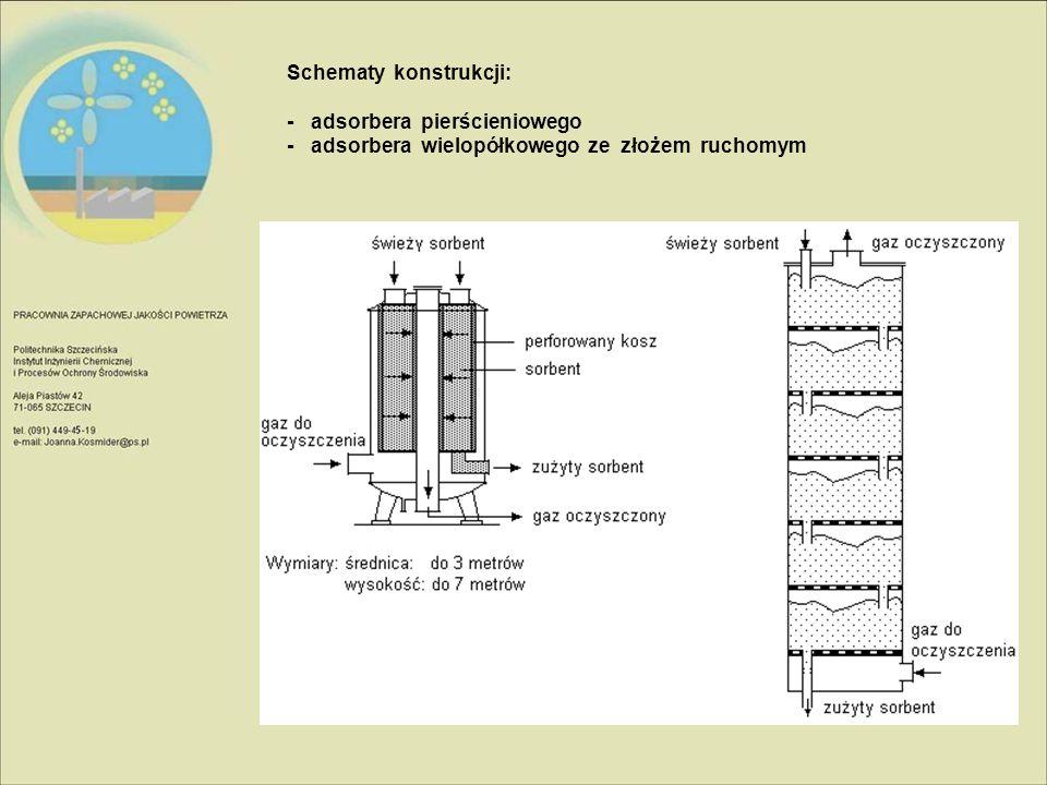Schematy konstrukcji: - adsorbera pierścieniowego - adsorbera wielopółkowego ze złożem ruchomym