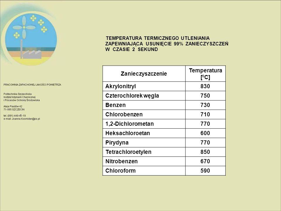 TEMPERATURA TERMICZNEGO UTLENIANIA ZAPEWNIAJĄCA USUNIĘCIE 99% ZANIECZYSZCZEŃ W CZASIE 2 SEKUND Zanieczyszczenie Temperatura [ 0 C] Akrylonitryl830 Czt