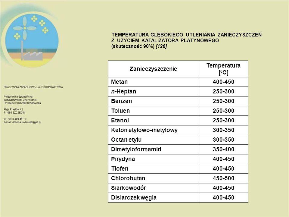 TEMPERATURA GŁĘBOKIEGO UTLENIANIA ZANIECZYSZCZEŃ Z UŻYCIEM KATALIZATORA PLATYNOWEGO (skuteczność 90%) [126] Zanieczyszczenie Temperatura [ 0 C] Metan4