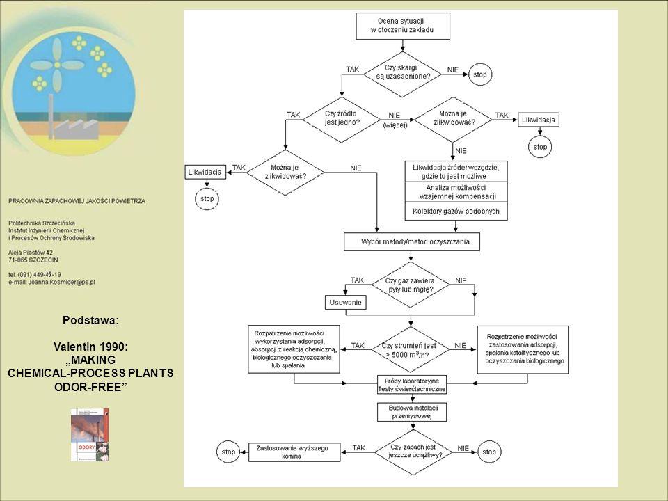 Metoda dezodoryzacjiObszar zastosowańZaletyWady Absorpcja w wodzie gazy zawierające duże ilości niskoprężnych gazów odlotowych, rozpuszczalnych w wodzie; wymywanie takich zanieczyszczeń jak amoniak, ditlenek siarki, ditlenek węgla, fluorowodór, chlorowodór, chlor, tetrafluorek węgla; odsiarczanie spalin 1.prosta i bezpieczna obsługa 2.prosta aparatura 3.niskie nakłady inwestycyjne 4.stosunkowo niskie koszty ruchowe 1.kłopotliwe ścieki 2.wtórna emisja odorantów ze ścieków 1.duże koszty pompowania 2.korozja instalacji Absorpcja z reakcją chemiczną gazy odlotowe z obiektów gospodarki komunalnej, odlewni, przetwórstwa spożywczego itp.