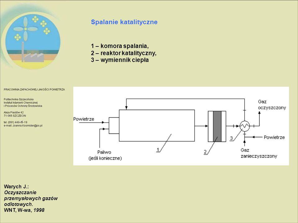 Spalanie katalityczne 1 – komora spalania, 2 – reaktor katalityczny, 3 – wymiennik ciepła Warych J.: Oczyszczanie przemysłowych gazów odlotowych. WNT,