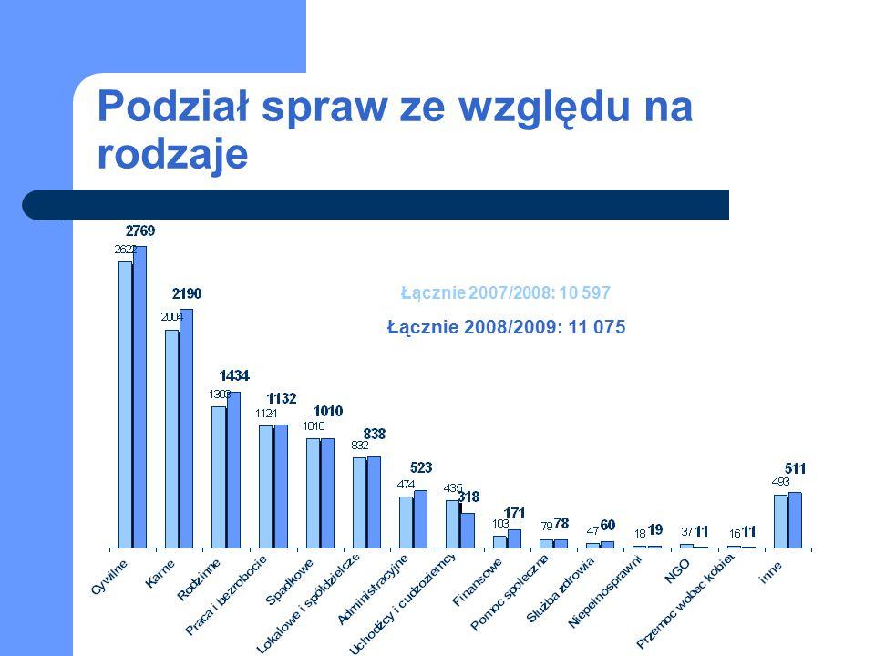 Podział spraw ze względu na rodzaje Łącznie 2007/2008: 10 597 Łącznie 2008/2009: 11 075