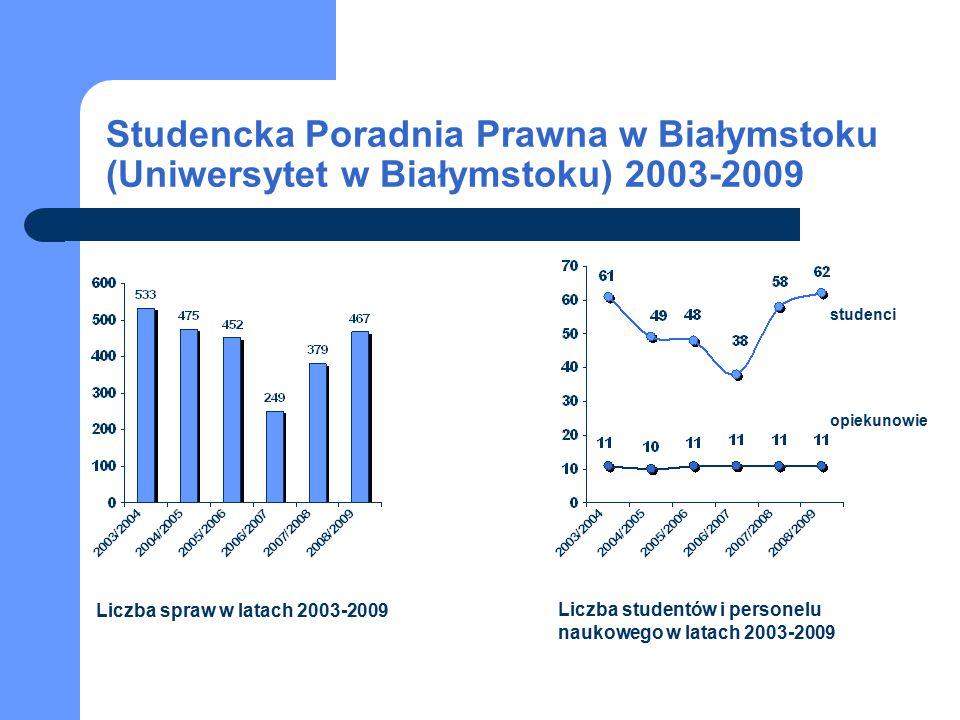 Studencka Poradnia Prawna w Białymstoku (Uniwersytet w Białymstoku) 2003-2009 Liczba spraw w latach 2003-2009 Liczba studentów i personelu naukowego w