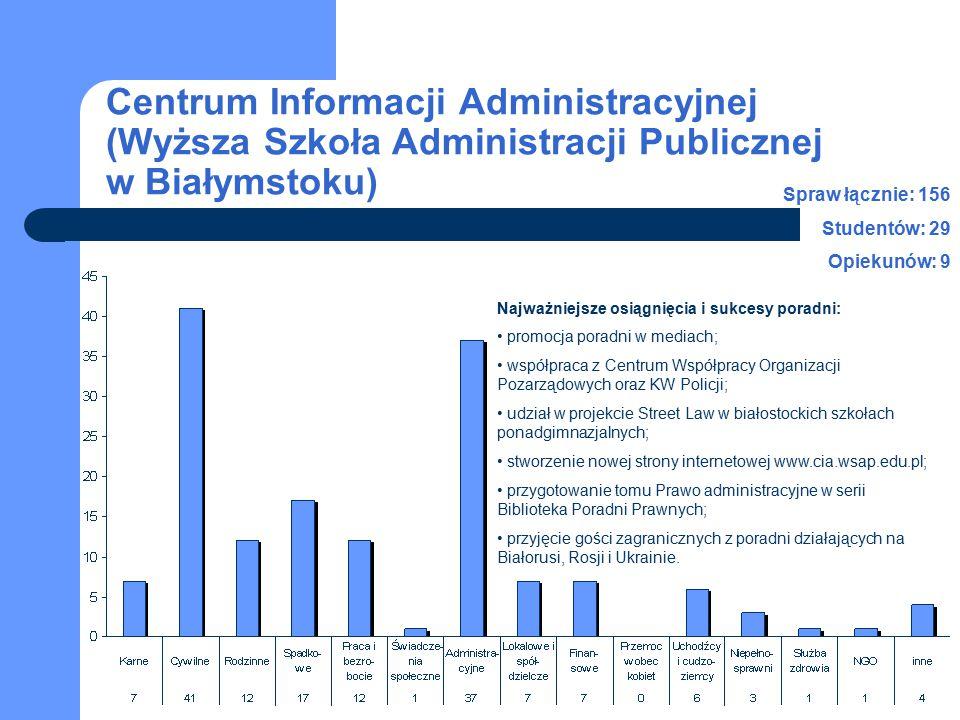 Centrum Informacji Administracyjnej (Wyższa Szkoła Administracji Publicznej w Białymstoku) Spraw łącznie: 156 Studentów: 29 Opiekunów: 9 Najważniejsze