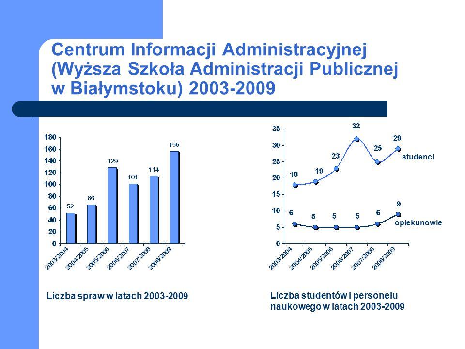 Centrum Informacji Administracyjnej (Wyższa Szkoła Administracji Publicznej w Białymstoku) 2003-2009 studenci opiekunowie Liczba spraw w latach 2003-2009 Liczba studentów i personelu naukowego w latach 2003-2009