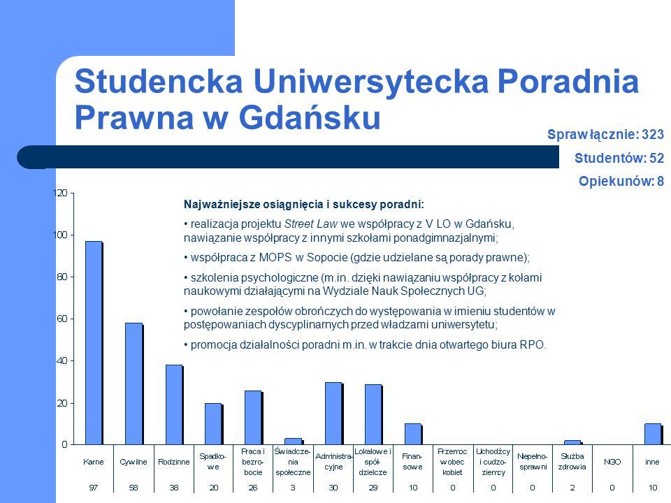 Studencka Uniwersytecka Poradnia Prawna w Gdańsku Spraw łącznie: 323 Studentów: 52 Opiekunów: 8 Najważniejsze osiągnięcia i sukcesy poradni: realizacj
