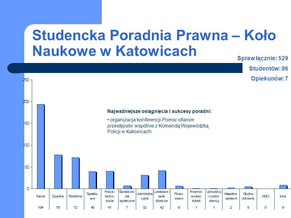 Studencka Poradnia Prawna – Koło Naukowe w Katowicach Spraw łącznie: 529 Studentów: 96 Opiekunów: 7 Najważniejsze osiągnięcia i sukcesy poradni: organizacja konferencji Pomoc ofiarom przestępstw wspólnie z Komendą Wojewódzką Policji w Katowicach.