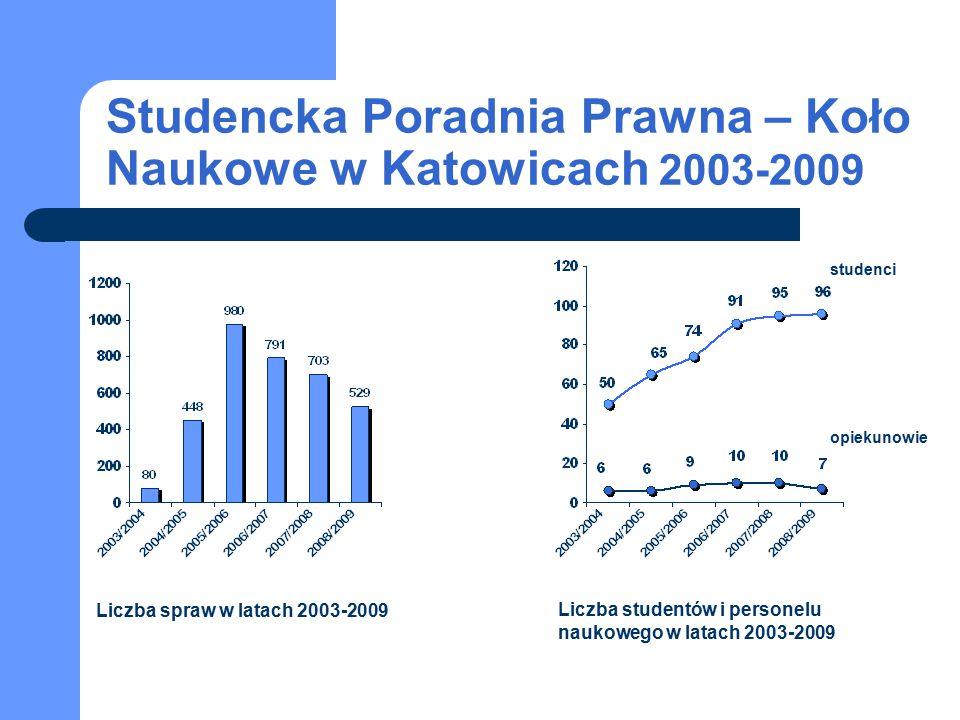Studencka Poradnia Prawna – Koło Naukowe w Katowicach 2003-2009 studenci opiekunowie Liczba spraw w latach 2003-2009 Liczba studentów i personelu naukowego w latach 2003-2009