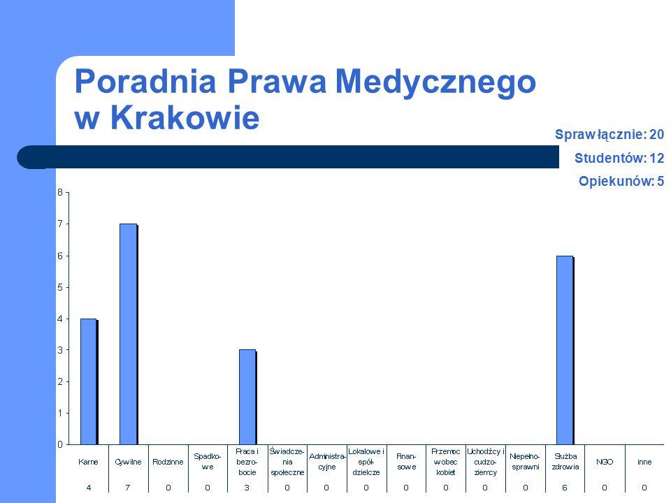 Poradnia Prawa Medycznego w Krakowie Spraw łącznie: 20 Studentów: 12 Opiekunów: 5