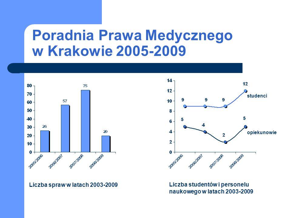 studenci opiekunowie Poradnia Prawa Medycznego w Krakowie 2005-2009 Liczba spraw w latach 2003-2009 Liczba studentów i personelu naukowego w latach 20